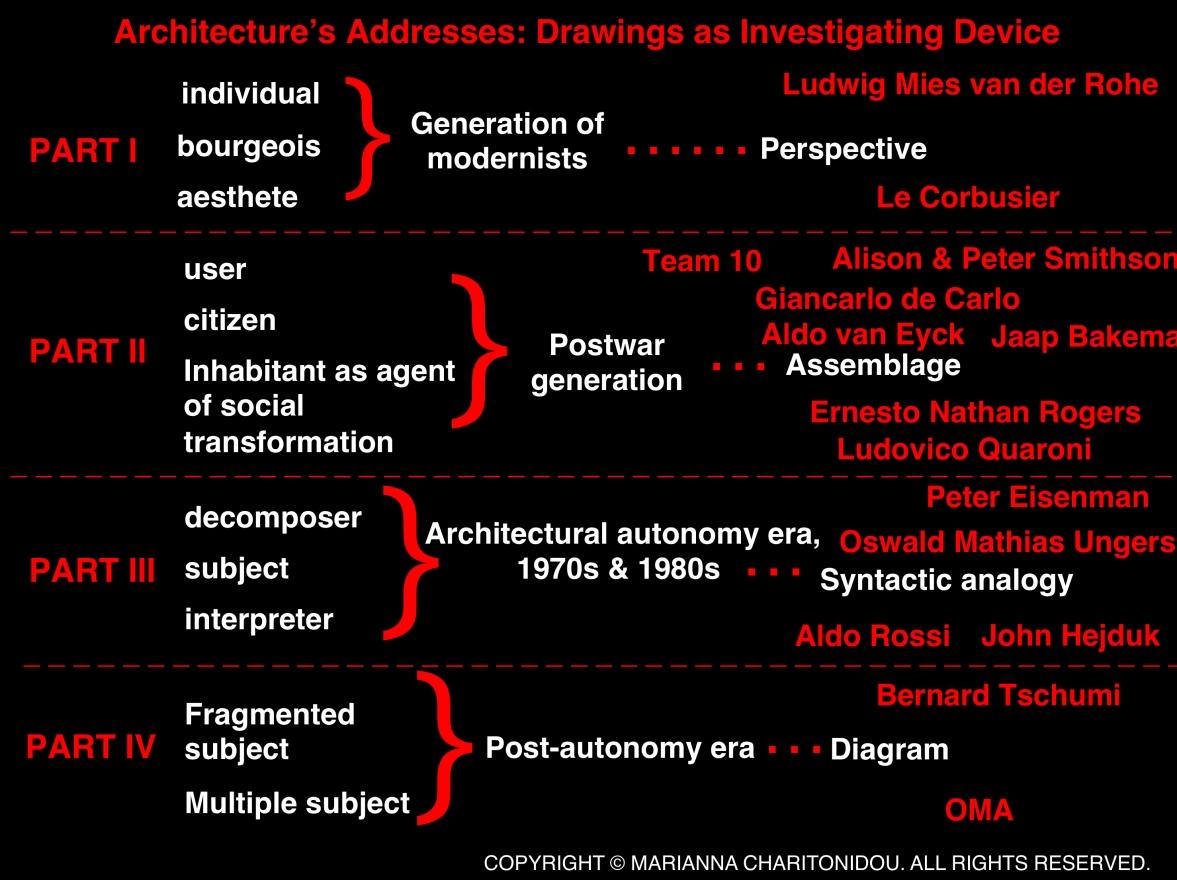 image-diagram 2 PhD Charutonidou.jpg